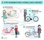 4 typy rowerzystek